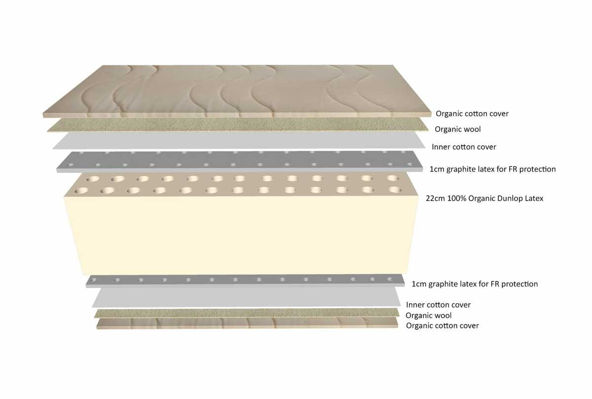 Layers in a Serenity Organic Latex Mattress