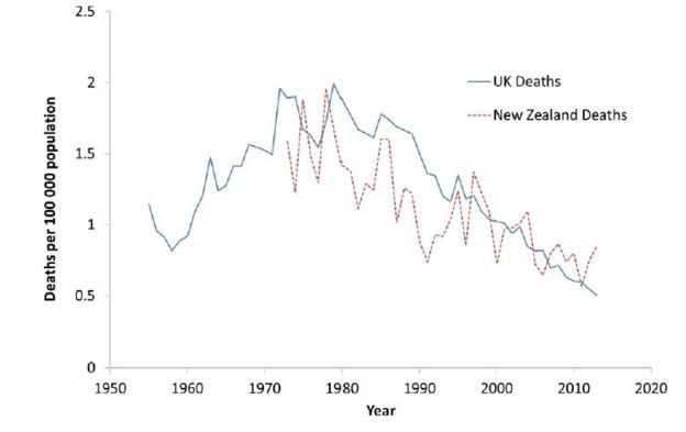Fire deaths per 100,000 population in the UK compared to New Zealand